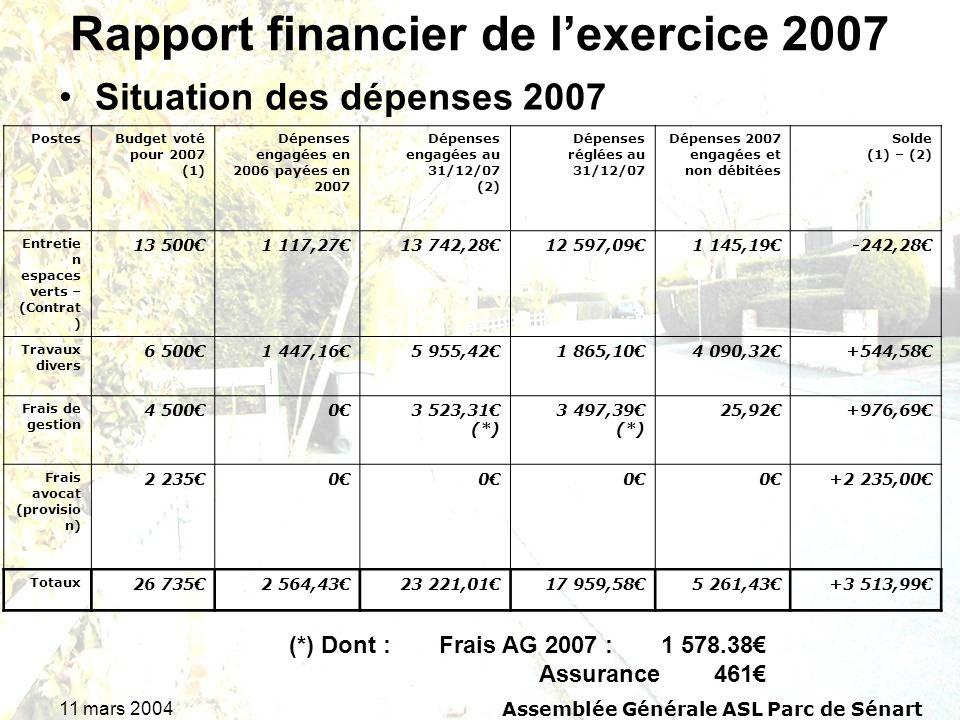 11 mars 2004Assemblée Générale ASL Parc de Sénart Rapport financier de lexercice 2007 Situation des dépenses 2007 (*) Dont :Frais AG 2007 : 1 578.38 A