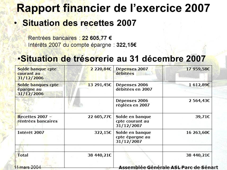 11 mars 2004Assemblée Générale ASL Parc de Sénart Rapport financier de lexercice 2007 Situation des recettes 2007 Rentrées bancaires : 22 605,77 Intér