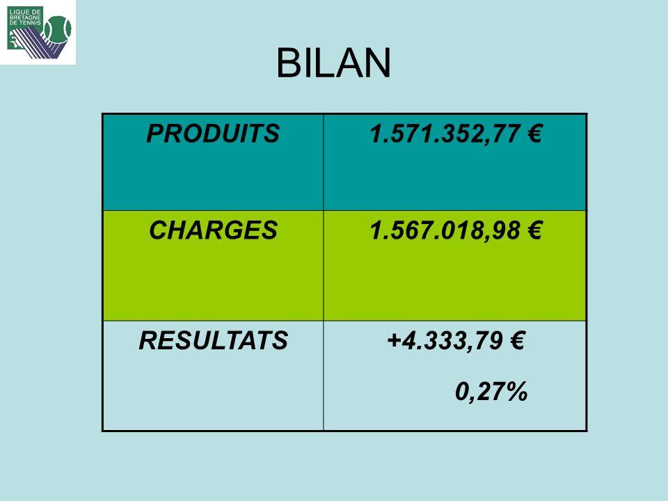 BILAN PRODUITS1.571.352,77 CHARGES1.567.018,98 RESULTATS+4.333,79 0,27%