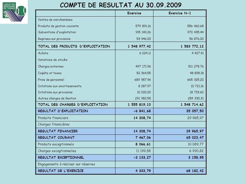 FFT-LIGUE DE BRETAGNE DE TENNIS COMPTE DE RESULTAT AU 30.09.2009 ExerciceExercice N-1 Ventes de marchandises Produits de gestion courante579 891,16556