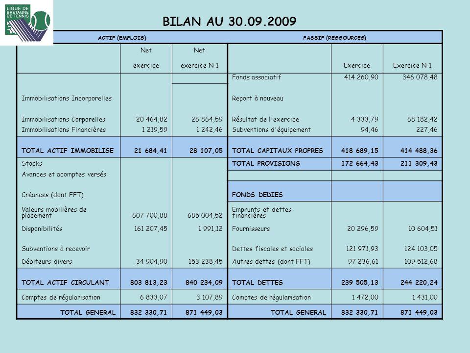 FFT-LIGUE DE BRETAGNE DE TENNIS BILAN AU 30.09.2009 ACTIF (EMPLOIS)PASSIF (RESSOURCES) Net exerciceexercice N-1ExerciceExercice N-1 Fonds associatif41