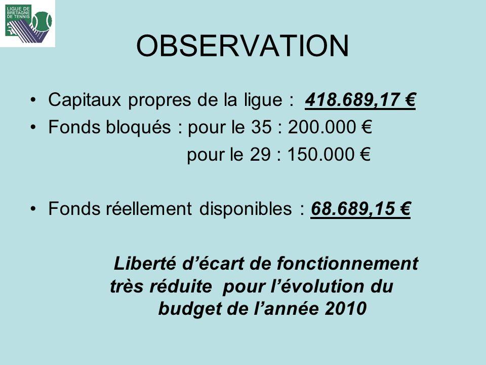 OBSERVATION Capitaux propres de la ligue : 418.689,17 Fonds bloqués : pour le 35 : 200.000 pour le 29 : 150.000 Fonds réellement disponibles : 68.689,