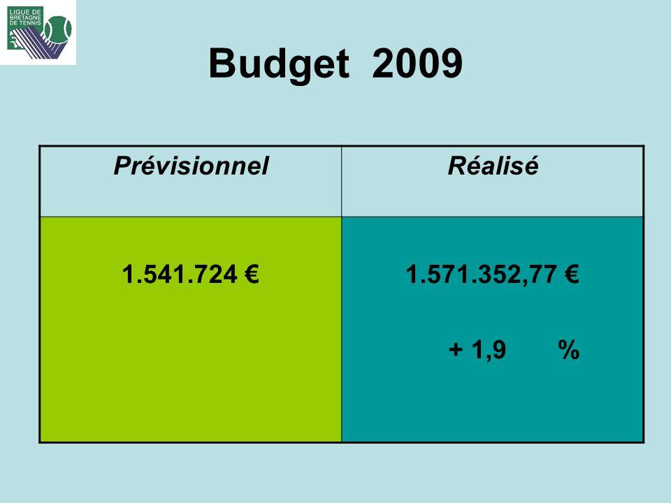 Budget 2009 PrévisionnelRéalisé 1.541.724 1.571.352,77 + 1,9 %