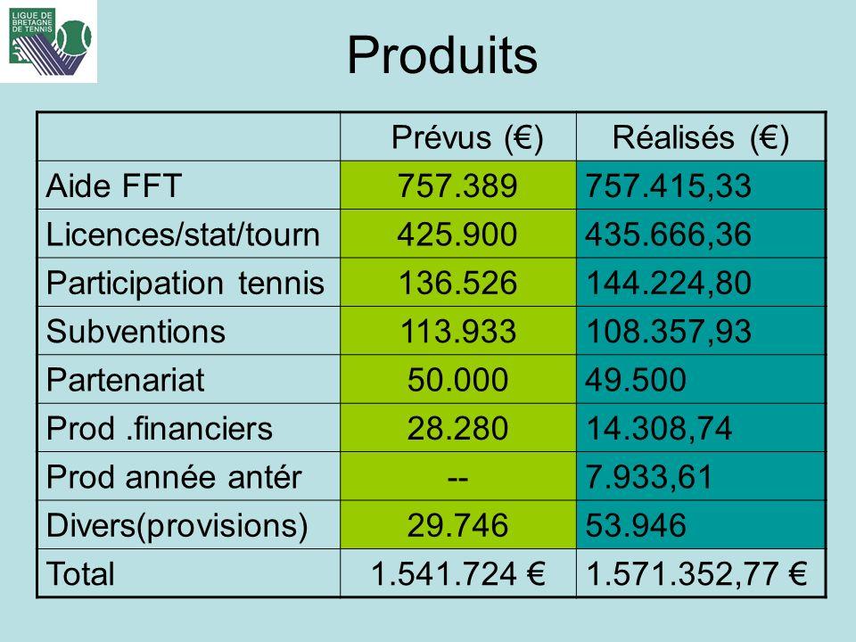 Produits Prévus ()Réalisés () Aide FFT757.389757.415,33 Licences/stat/tourn425.900435.666,36 Participation tennis136.526144.224,80 Subventions113.9331