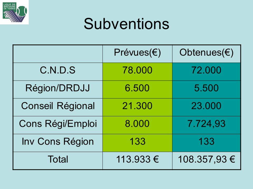 Subventions Prévues()Obtenues() C.N.D.S78.00072.000 Région/DRDJJ6.5005.500 Conseil Régional21.30023.000 Cons Régi/Emploi8.0007.724,93 Inv Cons Région1