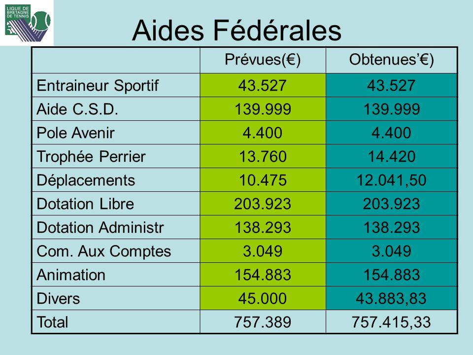 Aides Fédérales Prévues()Obtenues) Entraineur Sportif43.527 Aide C.S.D.139.999 Pole Avenir4.400 Trophée Perrier13.76014.420 Déplacements10.47512.041,5