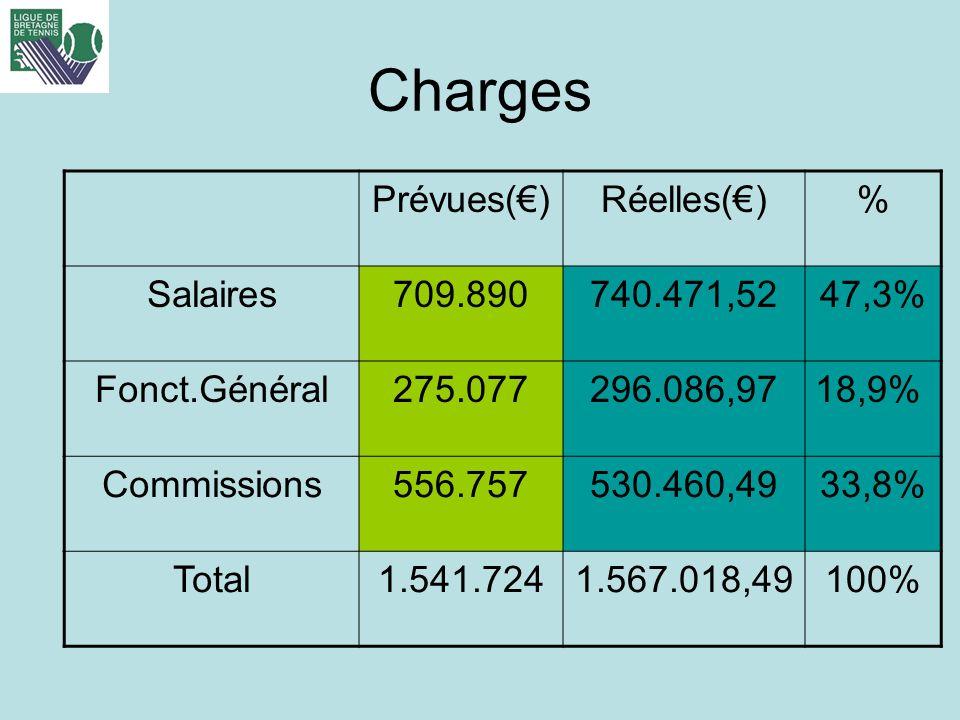 Charges Prévues()Réelles()% Salaires709.890740.471,5247,3% Fonct.Général275.077296.086,9718,9% Commissions556.757530.460,4933,8% Total1.541.7241.567.0