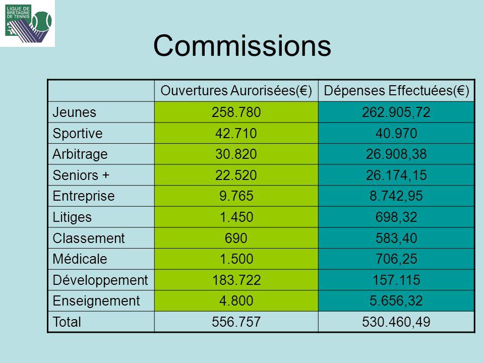 Commissions Ouvertures Aurorisées()Dépenses Effectuées() Jeunes258.780262.905,72 Sportive42.71040.970 Arbitrage30.82026.908,38 Seniors +22.52026.174,1