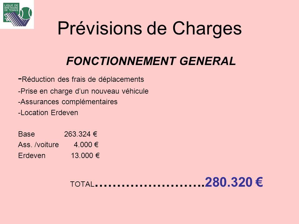 Prévisions de Charges FONCTIONNEMENT GENERAL - Réduction des frais de déplacements -Prise en charge dun nouveau véhicule -Assurances complémentaires -Location Erdeven Base 263.324 Ass.