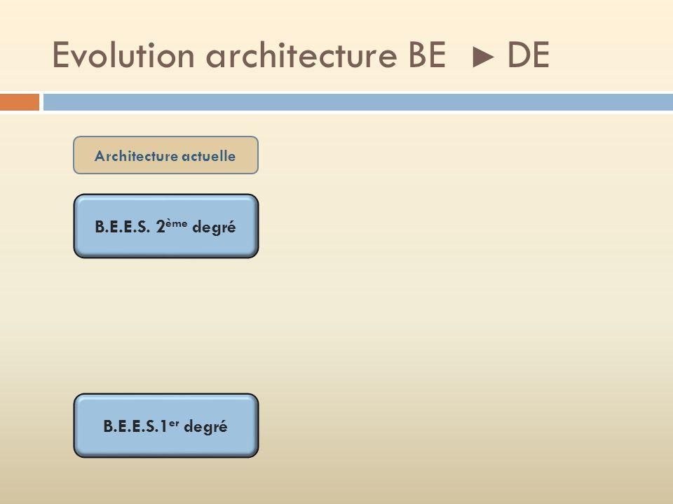 Evolution architecture BE DE B.E.E.S. 2 ème degré B.E.E.S.1 er degré Architecture actuelle