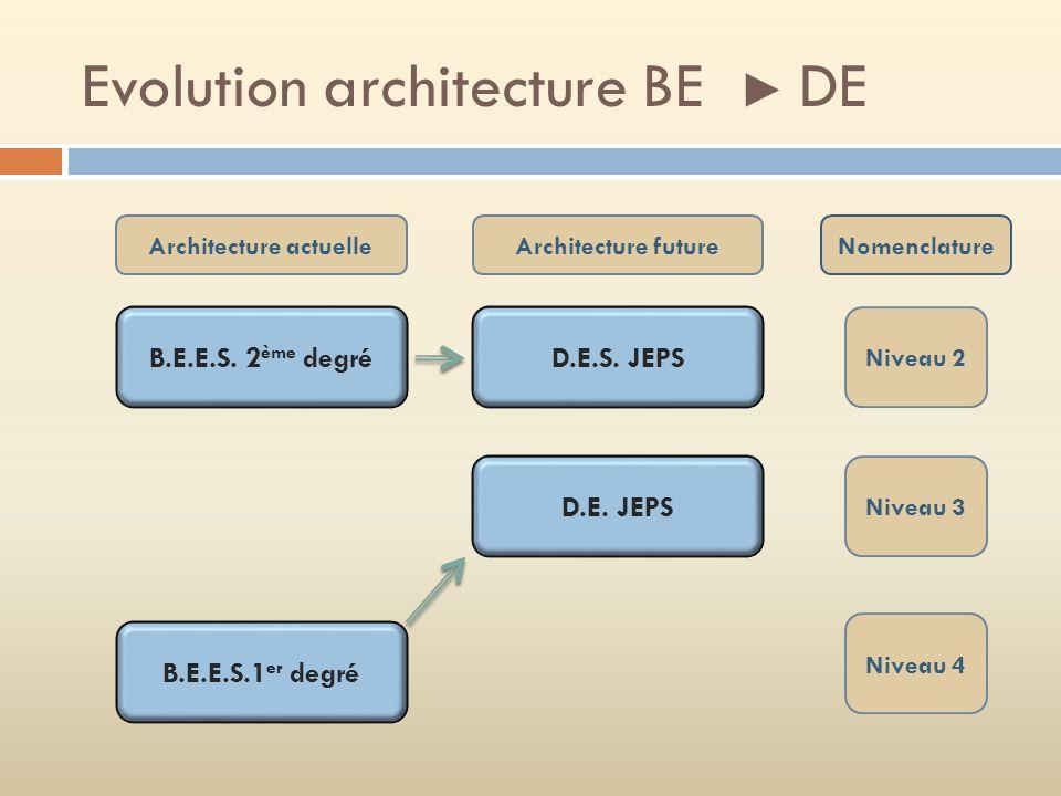 Evolution architecture BE DE B.E.E.S.2 ème degré B.E.E.S.1 er degré D.E.S.