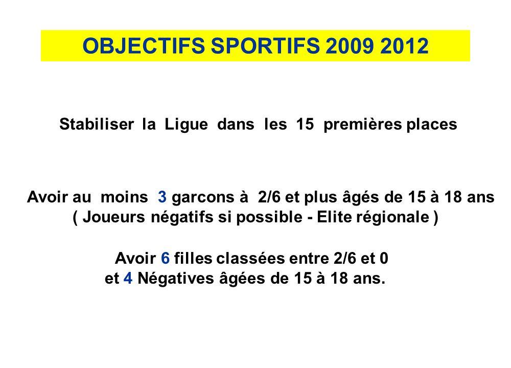 OBJECTIFS SPORTIFS 2009 2012 Stabiliser la Ligue dans les 15 premières places Avoir au moins 3 garcons à 2/6 et plus âgés de 15 à 18 ans ( Joueurs négatifs si possible - Elite régionale ) Avoir 6 filles classées entre 2/6 et 0 et 4 Négatives âgées de 15 à 18 ans.