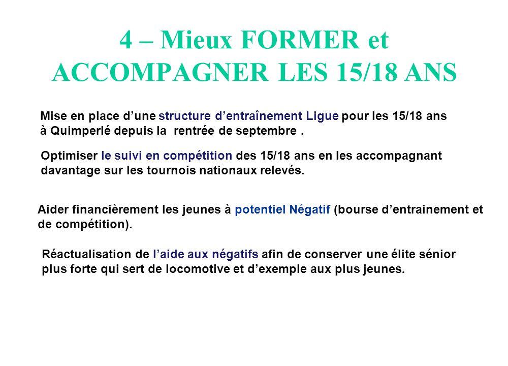 4 – Mieux FORMER et ACCOMPAGNER LES 15/18 ANS Mise en place dune structure dentraînement Ligue pour les 15/18 ans à Quimperlé depuis la rentrée de septembre.