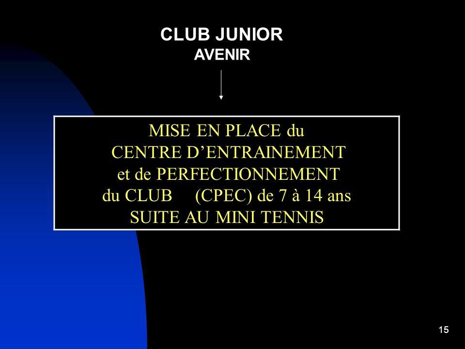 14 But recherché : intégration dans le CPED - GAD - GAR DTN - Pôle Régional - Pôles Espoirs - Pôles France - INSEP - CNE Roland Garros