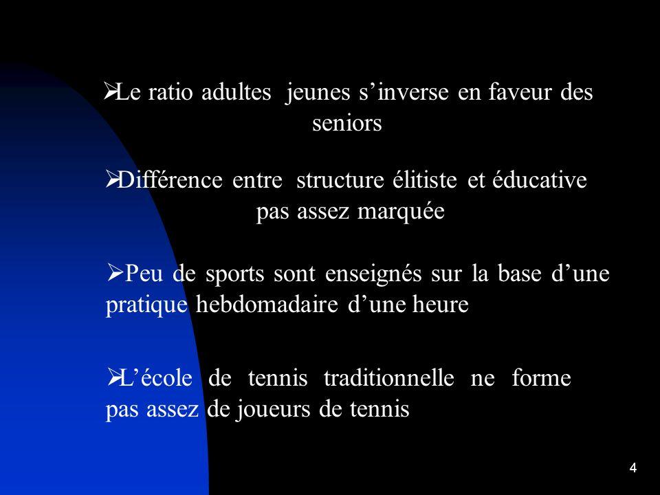4 Différence entre structure élitiste et éducative pas assez marquée Le ratio adultes jeunes sinverse en faveur des seniors Peu de sports sont enseignés sur la base dune pratique hebdomadaire dune heure Lécole de tennis traditionnelle ne forme pas assez de joueurs de tennis