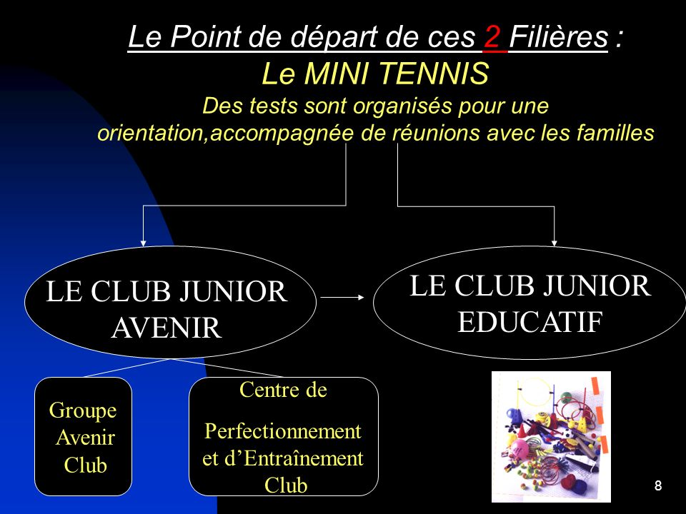 7 CLUB JUNIOR TENNIS destiné AUX JEUNES de 5 à 18 ans Les responsables pédagogiques Les BEES 2 ème degré Les BEES 1 er degré Les Initiateurs 2 ème deg