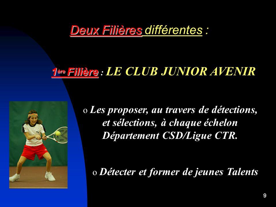 8 Centre de Perfectionnement et dEntraînement Club Groupe Avenir Club Le Point de départ de ces 2 Filières : Le MINI TENNIS Des tests sont organisés p