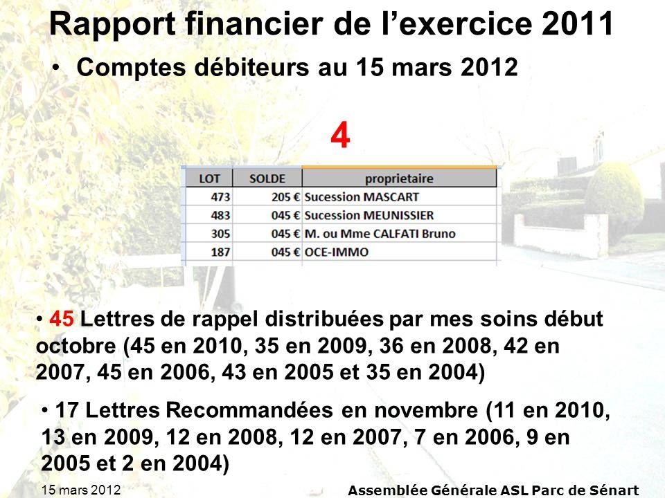 15 mars 2012 Assemblée Générale ASL Parc de Sénart Rapport financier de lexercice 2011 Comptes débiteurs au 15 mars 2012 4 45 Lettres de rappel distri
