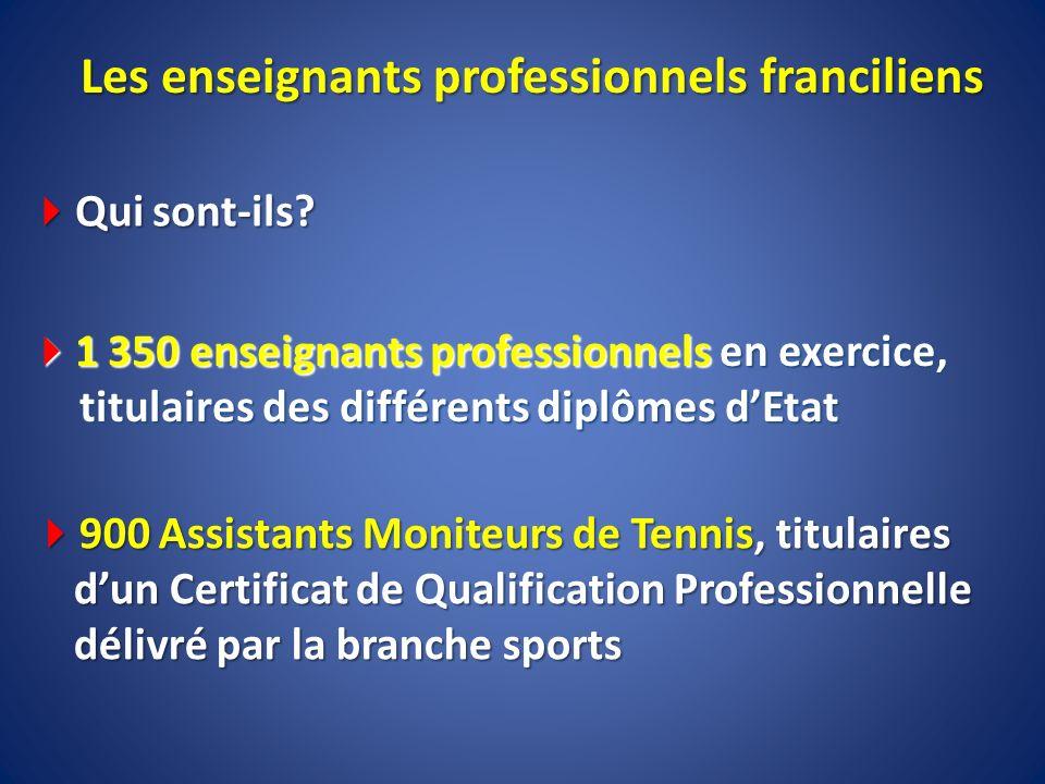 Les enseignants professionnels franciliens Qui sont-ils? Qui sont-ils? 1 350 enseignants professionnels en exercice, titulaires des différents diplôme