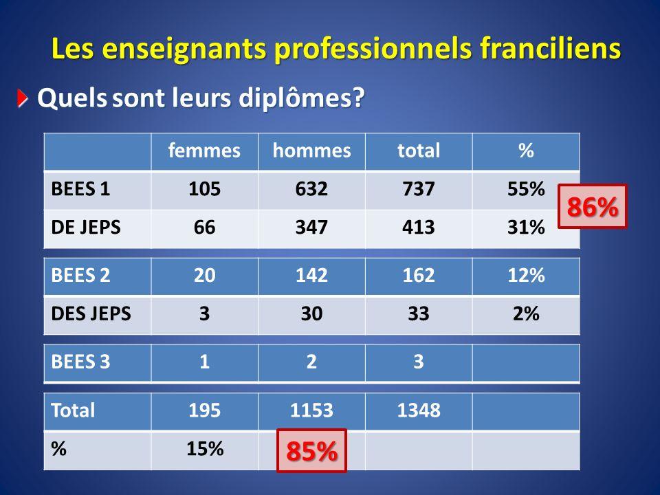 Les enseignants professionnels franciliens Quels sont leurs diplômes? Quels sont leurs diplômes? femmeshommestotal% BEES 110563273755% DE JEPS66347413