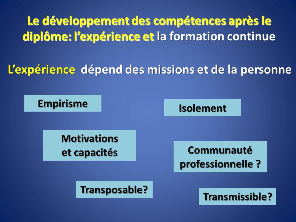 Lexpérience dépend des missions et de la personne Le développement des compétences après le diplôme: lexpérience et la formation continue Empirisme Is