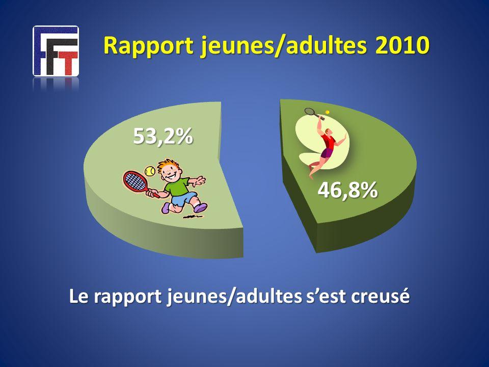 53,2% 46,8% Rapport jeunes/adultes 2010 Le rapport jeunes/adultes sest creusé