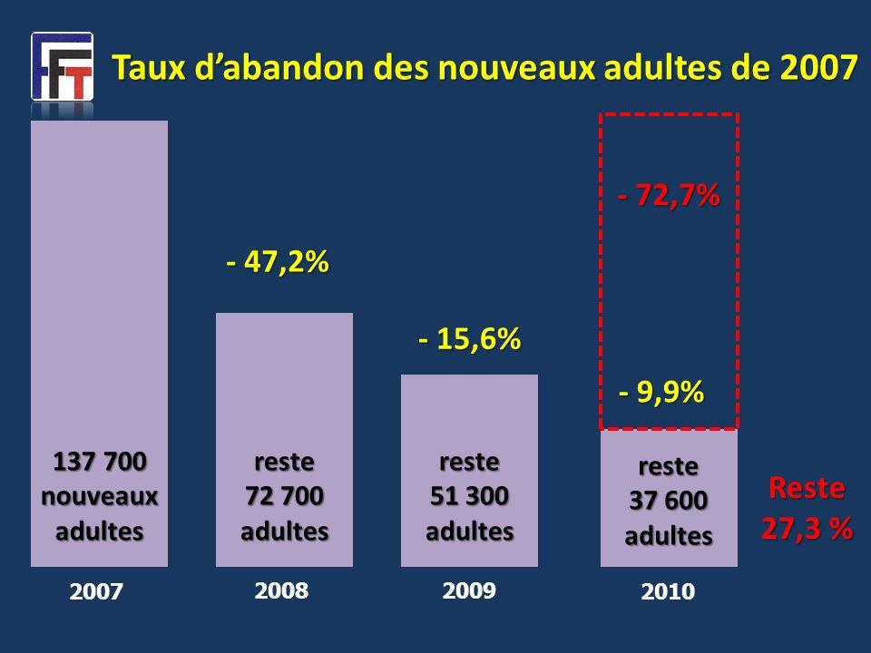 2007 Taux dabandon des nouveaux adultes de 2007 137 700 nouveaux adultes 2008 reste 72 700 adultes - 47,2% 2009 reste 51 300 adultes - 15,6% 2010 rest