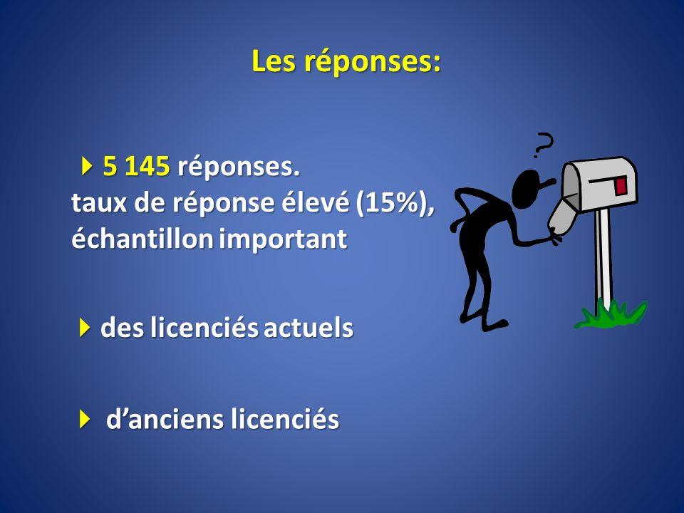 Les réponses: 5 145 réponses. taux de réponse élevé (15%), échantillon important 5 145 réponses. taux de réponse élevé (15%), échantillon important da
