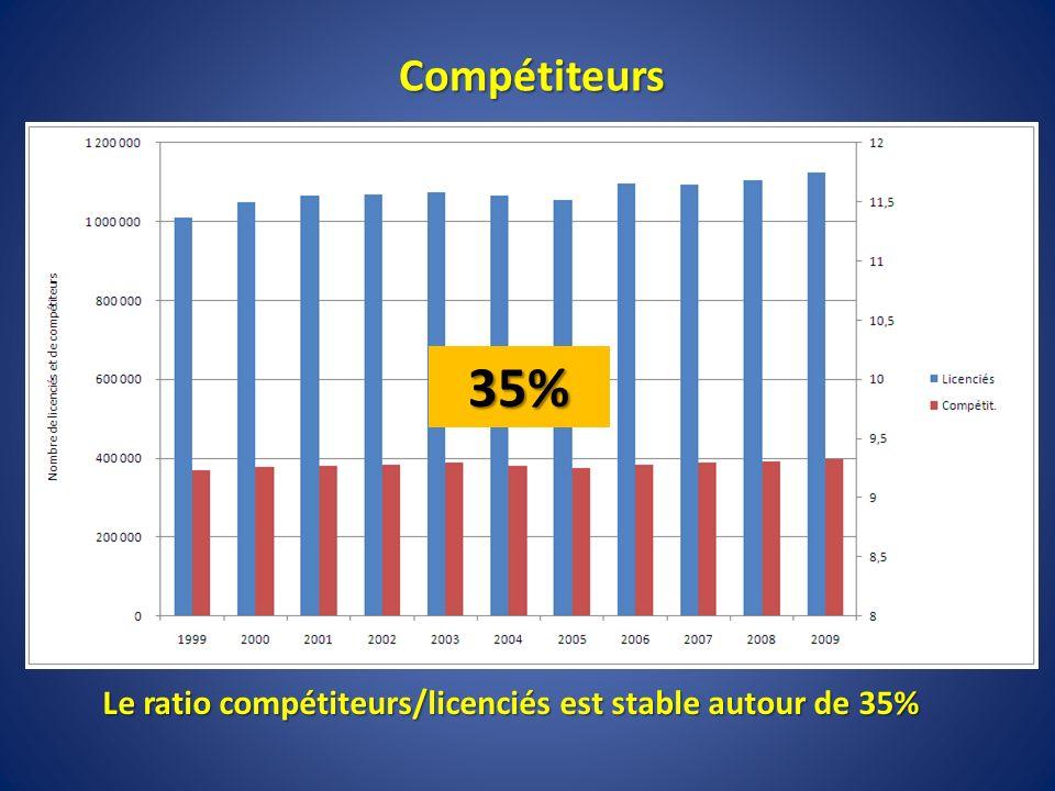 Le ratio compétiteurs/licenciés est stable autour de 35% Le ratio compétiteurs/licenciés est stable autour de 35% Compétiteurs 35%