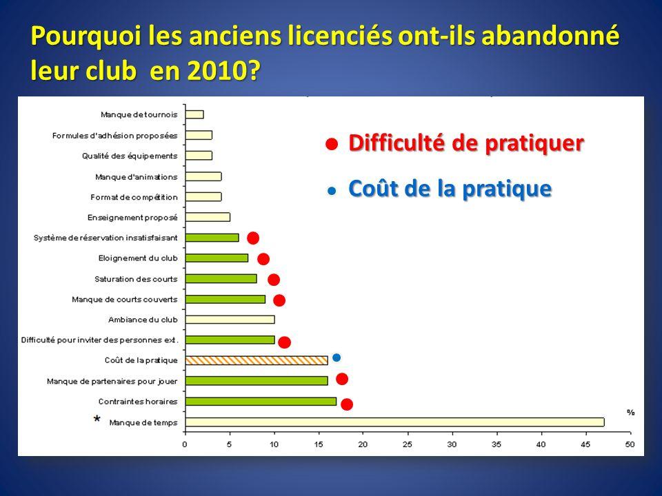 Pourquoi les anciens licenciés ont-ils abandonné leur club en 2010? Difficulté de pratiquer Coût de la pratique
