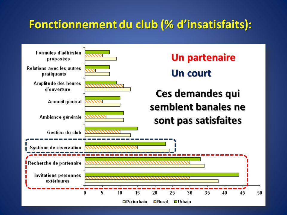 Fonctionnement du club (% dinsatisfaits): Un partenaire Un court Ces demandes qui semblent banales ne sont pas satisfaites