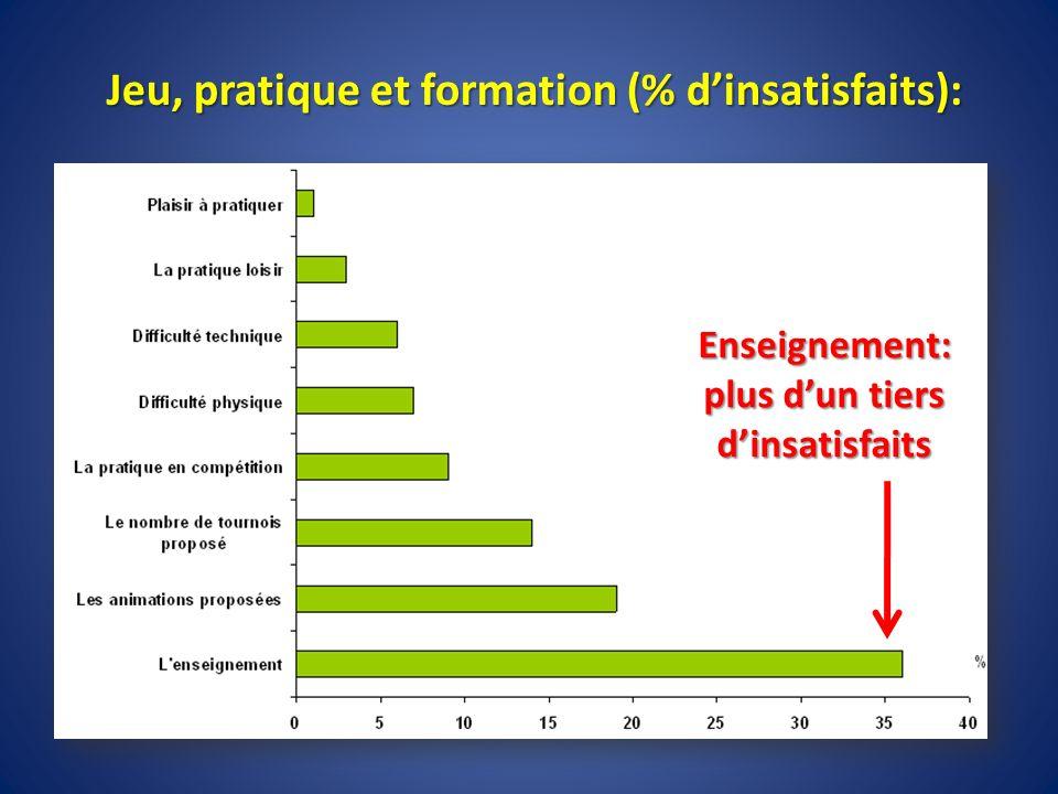 Jeu, pratique et formation (% dinsatisfaits): Enseignement: plus dun tiers dinsatisfaits