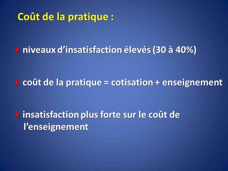 Coût de la pratique : niveaux dinsatisfaction élevés (30 à 40%) niveaux dinsatisfaction élevés (30 à 40%) coût de la pratique = cotisation + enseignem