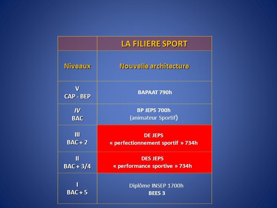 LA FILIERE SPORT Niveaux Nouvelle architecture V CAP - BEP IVBAC III BAC + 2 II BAC + 3/4 I BAC + 5 BAPAAT 790h Diplôme INSEP 1700h BEES 3 BP JEPS 700