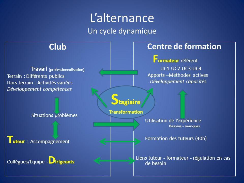 Lalternance Un cycle dynamique Club Travail (professionnalisation) Terrain : Différents publics Hors terrain : Activités variées Développement compéte