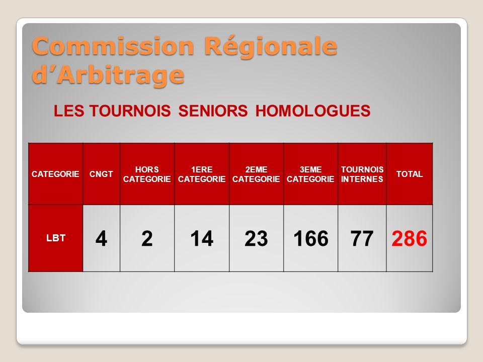Commission Régionale dArbitrage LES TOURNOIS SENIORS HOMOLOGUES CATEGORIECNGT HORS CATEGORIE 1ERE CATEGORIE 2EME CATEGORIE 3EME CATEGORIE TOURNOIS INTERNES TOTAL LBT 42142316677286