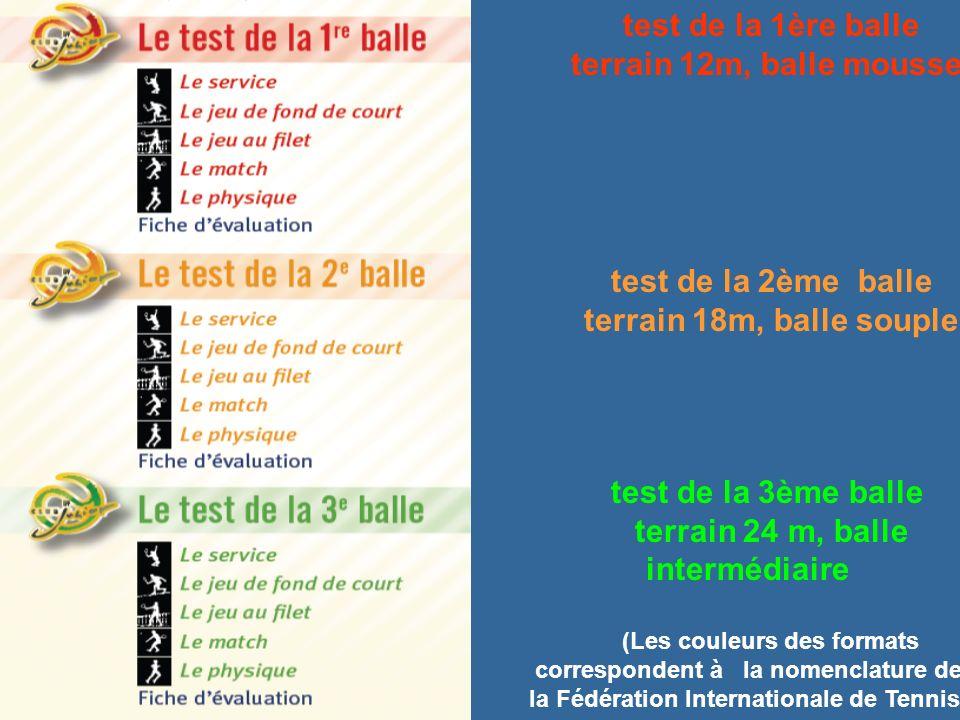 test de la 1ère balle terrain 12m, balle mousse test de la 2ème balle terrain 18m, balle souple test de la 3ème balle terrain 24 m, balle intermédiaire (Les couleurs des formats correspondent à la nomenclature de la Fédération Internationale de Tennis)