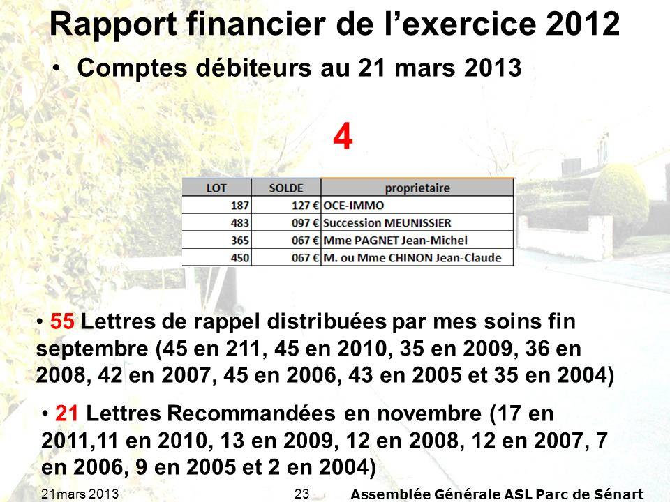 2321mars 2013Assemblée Générale ASL Parc de Sénart Rapport financier de lexercice 2012 Comptes débiteurs au 21 mars 2013 4 55 Lettres de rappel distri