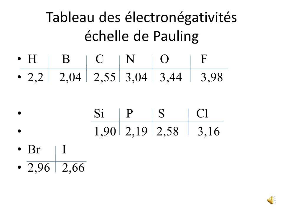 Tableau des électronégativités échelle de Pauling H B C N O F 2,2 2,04 2,55 3,04 3,44 3,98 Si P S Cl 1,90 2,19 2,58 3,16 Br I 2,96 2,66