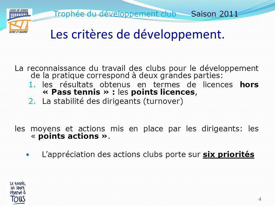 Présentation Générale du concept Le « Trophée du développement club » concerne tous les clubs de la Ligue de Tennis à partir de critères liés au développement de la pratique du tennis.