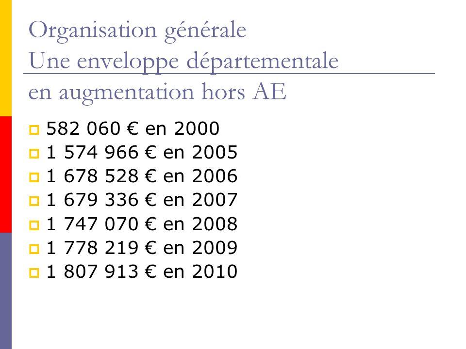 Organisation générale Une enveloppe départementale en augmentation hors AE 582 060 en 2000 1 574 966 en 2005 1 678 528 en 2006 1 679 336 en 2007 1 747 070 en 2008 1 778 219 en 2009 1 807 913 en 2010