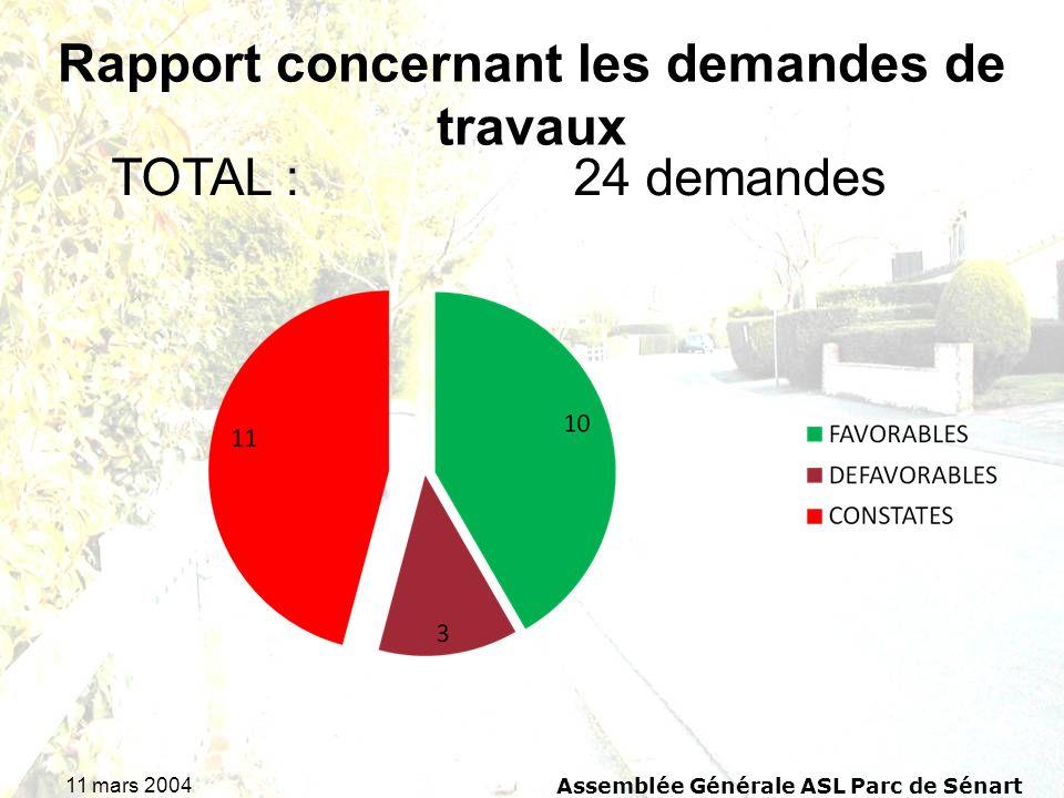 11 mars 2004 Assemblée Générale ASL Parc de Sénart TOTAL : 24 demandes Rapport concernant les demandes de travaux