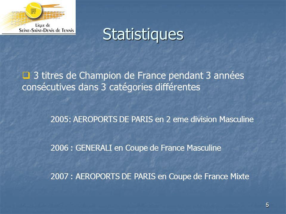 5 Statistiques 3 titres de Champion de France pendant 3 années consécutives dans 3 catégories différentes 2005: AEROPORTS DE PARIS en 2 eme division Masculine 2006 : GENERALI en Coupe de France Masculine 2007 : AEROPORTS DE PARIS en Coupe de France Mixte