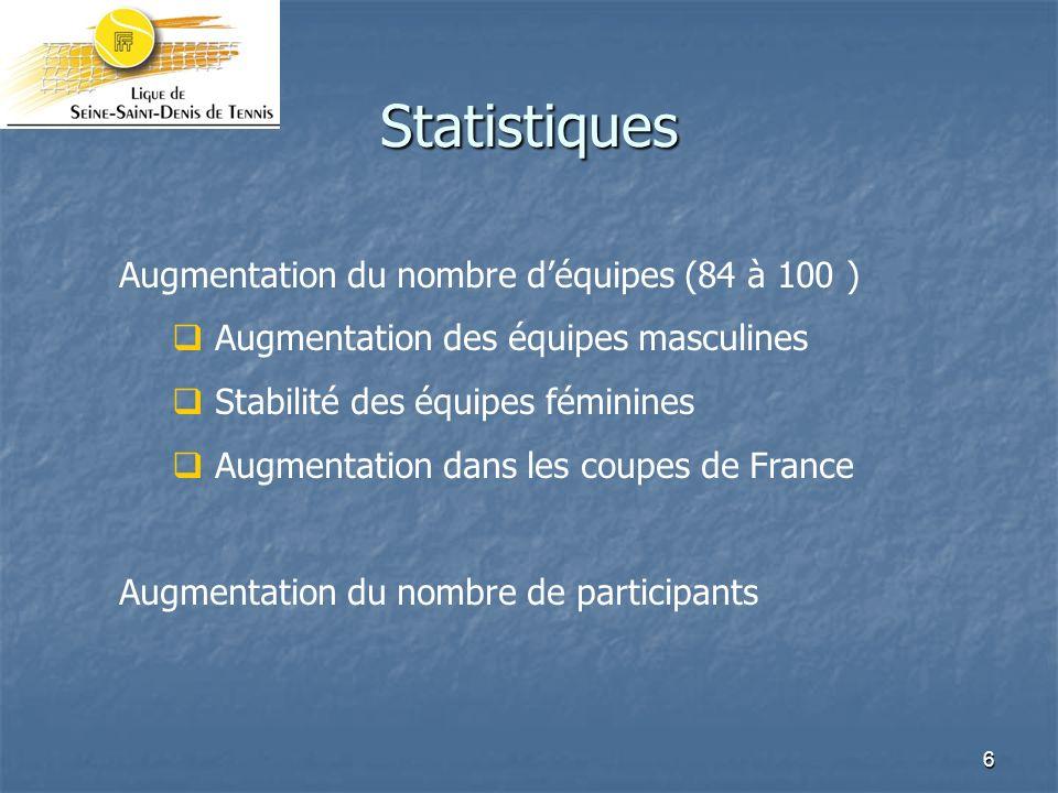6 Statistiques Augmentation du nombre déquipes (84 à 100 ) Augmentation des équipes masculines Stabilité des équipes féminines Augmentation dans les coupes de France Augmentation du nombre de participants