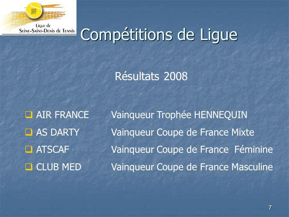 8 Compétitions de Ligue Résultats 2008 J2F OPEN-JSVainqueur été Dames APTN Vainqueur été Messieurs