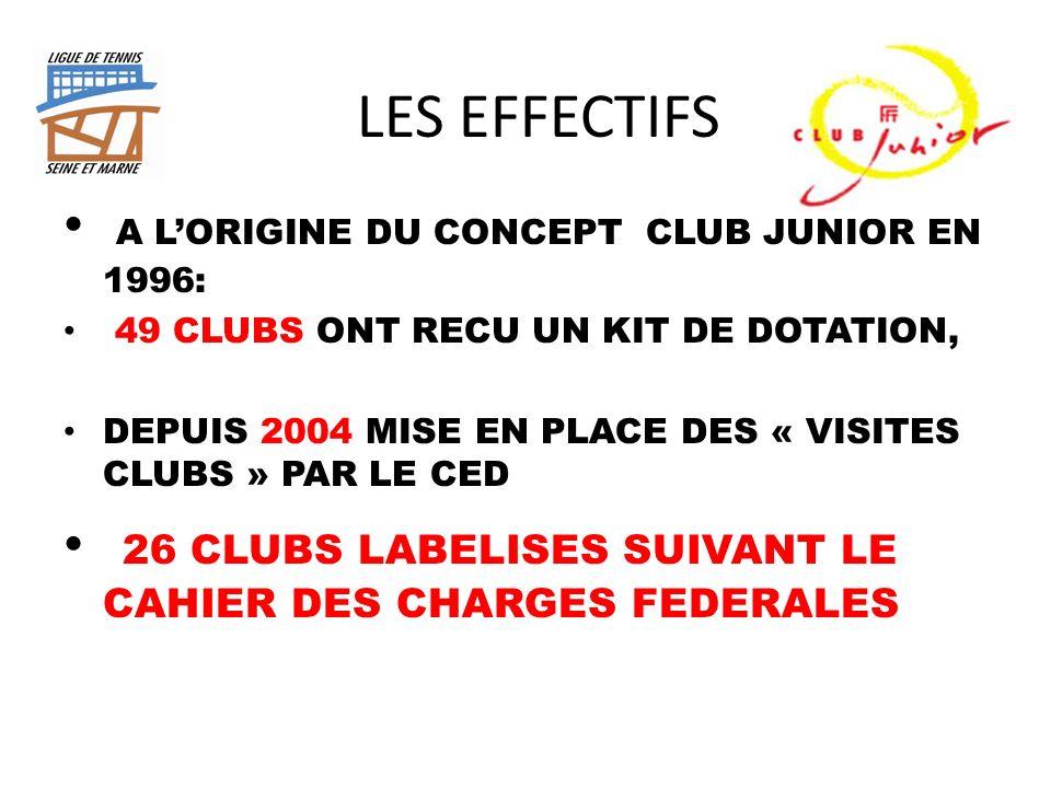 LES EFFECTIFS A LORIGINE DU CONCEPT CLUB JUNIOR EN 1996: 49 CLUBS ONT RECU UN KIT DE DOTATION, DEPUIS 2004 MISE EN PLACE DES « VISITES CLUBS » PAR LE CED 26 CLUBS LABELISES SUIVANT LE CAHIER DES CHARGES FEDERALES