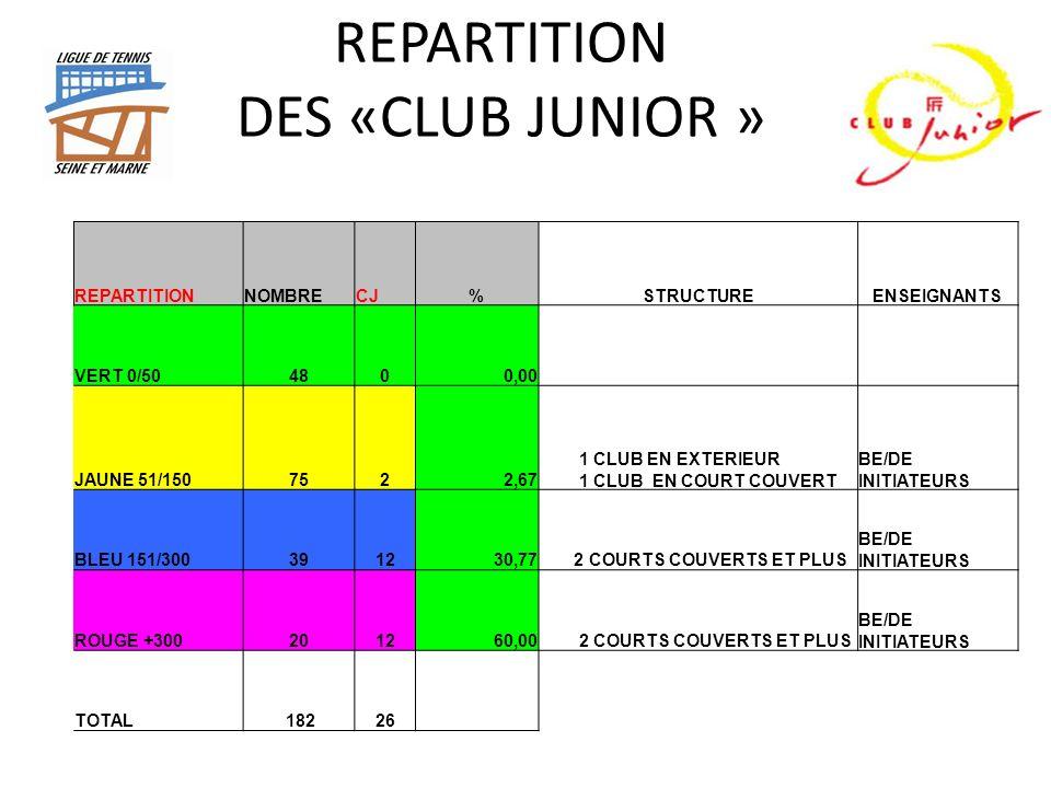 REPARTITION DES «CLUB JUNIOR » REPARTITIONNOMBRECJ%STRUCTUREENSEIGNANTS VERT 0/504800,00 JAUNE 51/1507522,67 1 CLUB EN EXTERIEUR 1 CLUB EN COURT COUVERT BE/DE INITIATEURS BLEU 151/300391230,77 2 COURTS COUVERTS ET PLUS BE/DE INITIATEURS ROUGE +300201260,00 2 COURTS COUVERTS ET PLUS BE/DE INITIATEURS TOTAL 18226