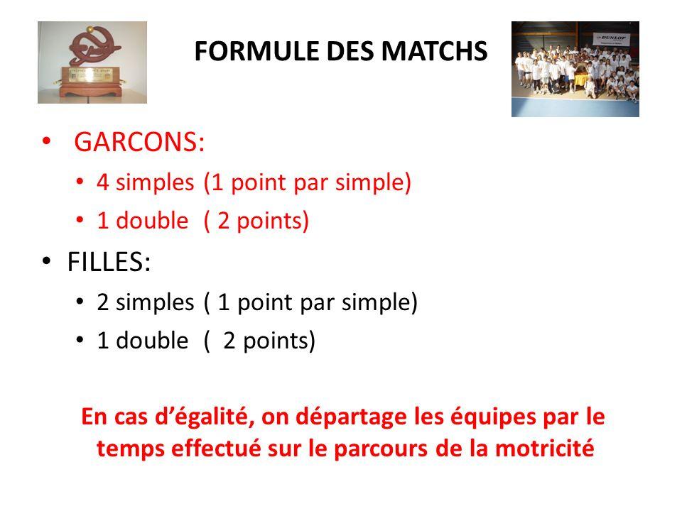 FORMULE DES MATCHS GARCONS: 4 simples (1 point par simple) 1 double ( 2 points) FILLES: 2 simples ( 1 point par simple) 1 double ( 2 points) En cas dégalité, on départage les équipes par le temps effectué sur le parcours de la motricité
