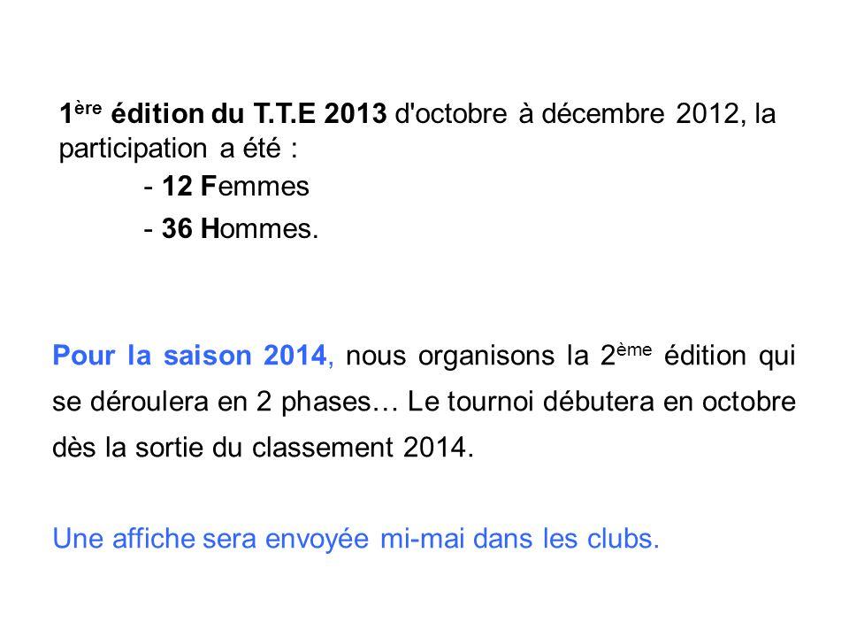 1 ère édition du T.T.E 2013 d octobre à décembre 2012, la participation a été : - 12 Femmes - 36 Hommes.