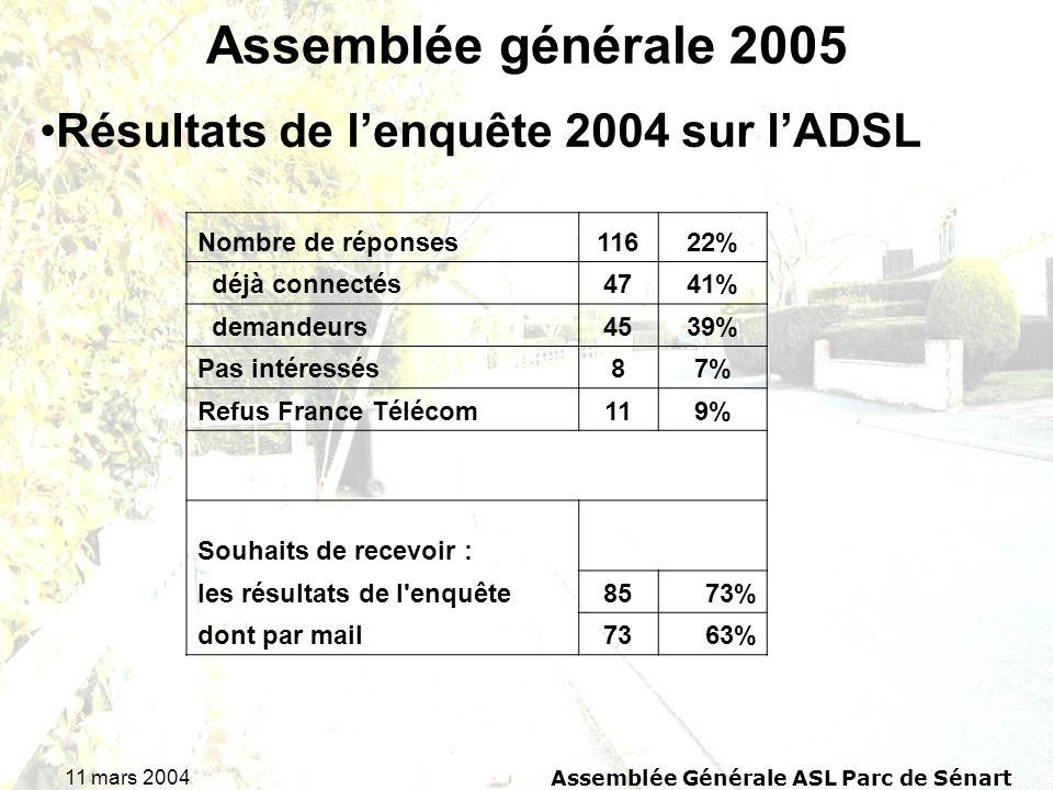 11 mars 2004Assemblée Générale ASL Parc de Sénart Assemblée générale 2005 Résultats de lenquête 2004 sur lADSL Nombre de réponses11622% déjà connectés